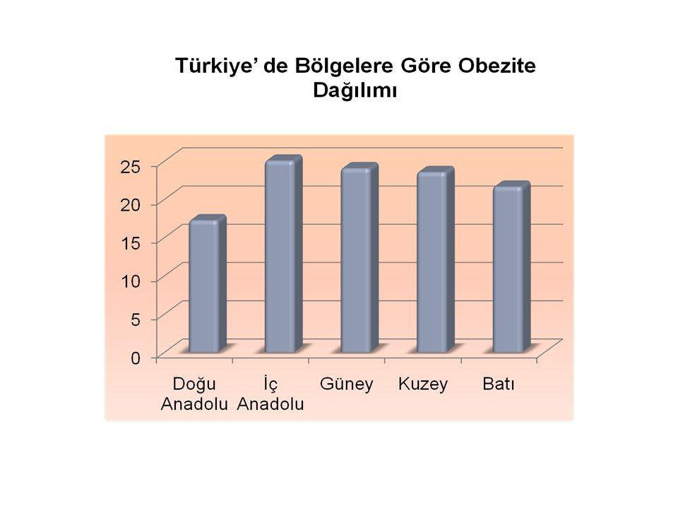 2.Bel çevresi, Kalça çevresi, Bel-kalça oranı: Obezitenin komplikasyonları en iyi abdominal obezite ile ilişkilidir.