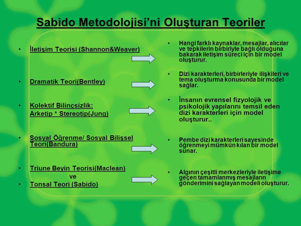 Sabido Metodolojisi'ni Oluşturan Teoriler •Hangi farklı kaynaklar, mesajlar, alıcılar ve tepkilerin birbiriyle bağlı olduğuna bakarak iletişim süreci için bir model oluşturur.