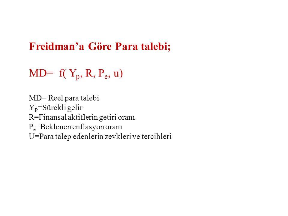Freidman'a Göre Para talebi; MD= f( Y p, R, P e, u) MD= Reel para talebi Y P =Sürekli gelir R=Finansal aktiflerin getiri oranı P e =Beklenen enflasyon