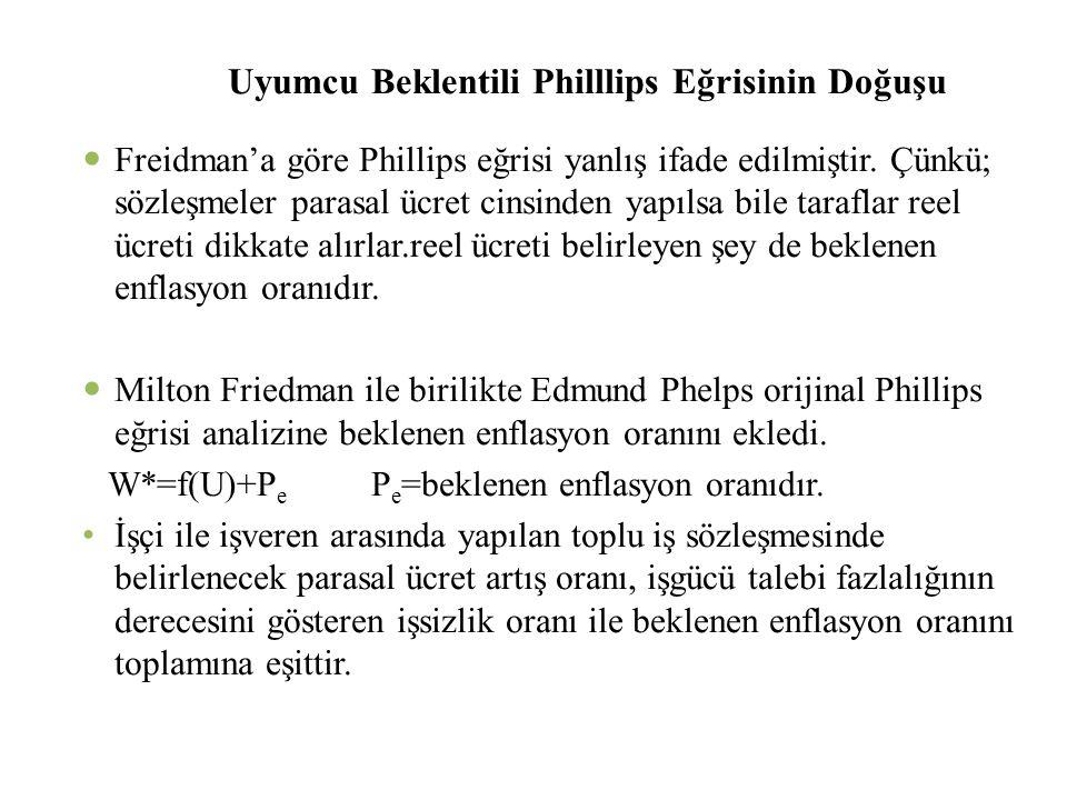 Uyumcu Beklentili Philllips Eğrisinin Doğuşu  Freidman'a göre Phillips eğrisi yanlış ifade edilmiştir. Çünkü; sözleşmeler parasal ücret cinsinden yap