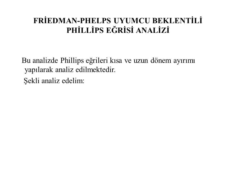 FRİEDMAN-PHELPS UYUMCU BEKLENTİLİ PHİLLİPS EĞRİSİ ANALİZİ Bu analizde Phillips eğrileri kısa ve uzun dönem ayırımı yapılarak analiz edilmektedir. Şekl