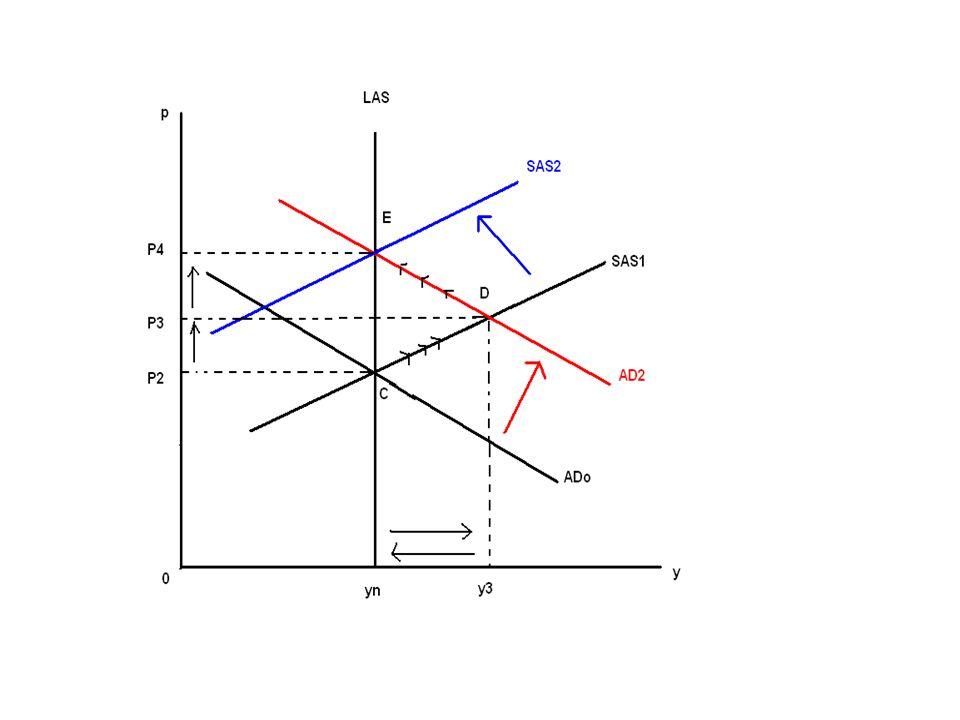 P e t - P e t -1 =α ( P t - P e t -1 ) Burada, P e t = bu yılın beklenen enflasyon oranı P e t -1 =geçen yılın beklenen enflasyon oranı P t =bu yılın gerçekleşen enflasyon oranı a= sabit bir orandır.