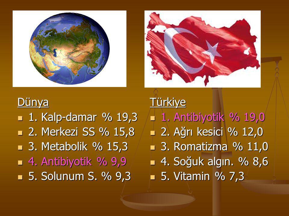 Dünya  1. Kalp-damar % 19,3  2. Merkezi SS % 15,8  3. Metabolik % 15,3  4. Antibiyotik % 9,9  5. Solunum S. % 9,3 Türkiye  1. Antibiyotik % 19,0
