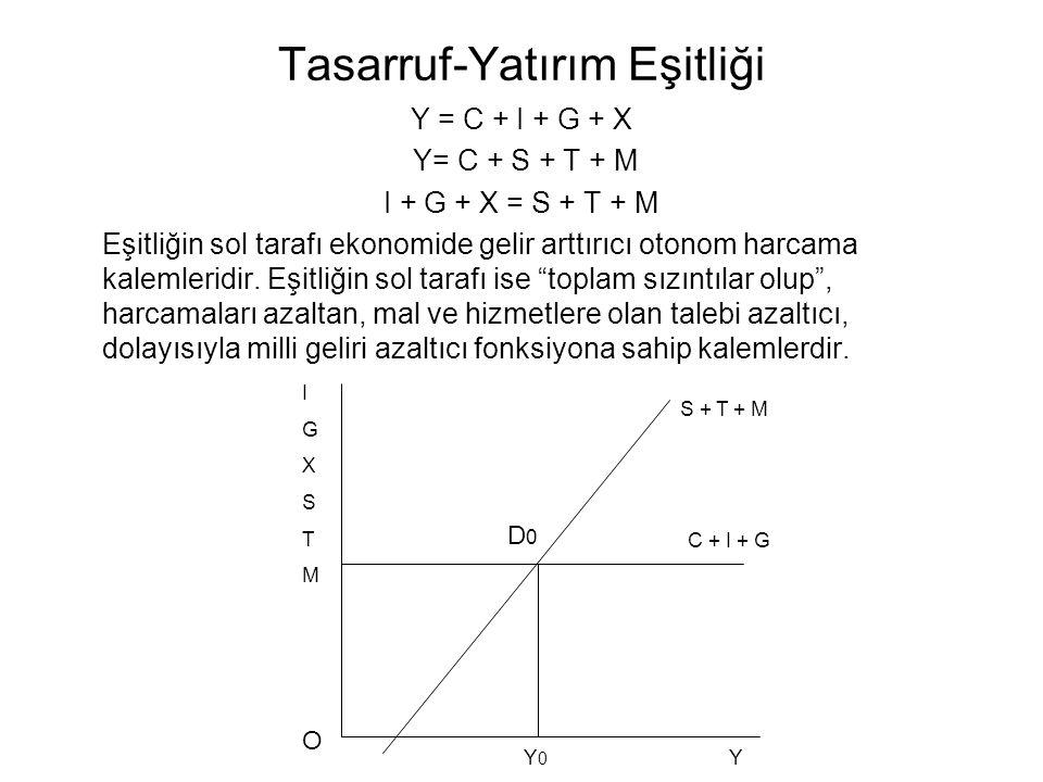 Tasarruf-Yatırım Eşitliği Y = C + I + G + X Y= C + S + T + M I + G + X = S + T + M Eşitliğin sol tarafı ekonomide gelir arttırıcı otonom harcama kalem