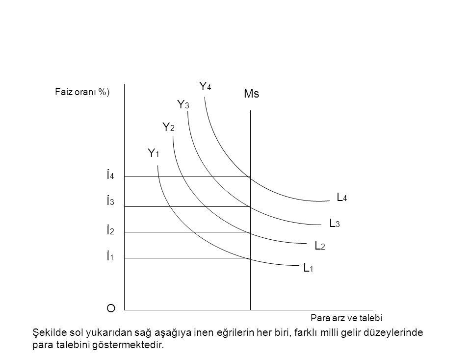 Ms L4L4 L3L3 L2L2 L1L1 Y1Y1 Y2Y2 Y3Y3 Y4Y4 İ4İ4 İ3İ3 İ2İ2 İ1İ1 Faiz oranı %) O Para arz ve talebi Şekilde sol yukarıdan sağ aşağıya inen eğrilerin her