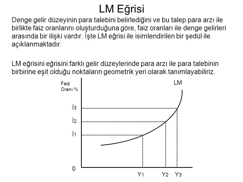 LM Eğrisi Denge gelir düzeyinin para talebini belirlediğini ve bu talep para arzı ile birlikte faiz oranlarını oluşturduğuna göre, faiz oranları ile d