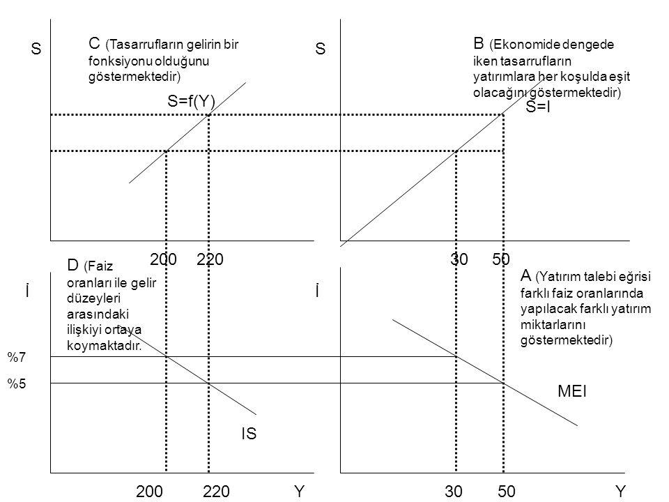 SS İİ 200220 30 50 200 220 30 50 S=f(Y) C (Tasarrufların gelirin bir fonksiyonu olduğunu göstermektedir) S=I B (Ekonomide dengede iken tasarrufların y