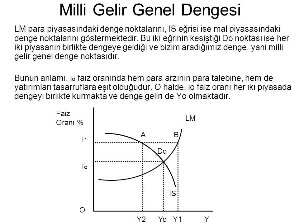 Milli Gelir Genel Dengesi LM para piyasasındaki denge noktalarını, IS eğrisi ise mal piyasasındaki denge noktalarını göstermektedir. Bu iki eğrinin ke