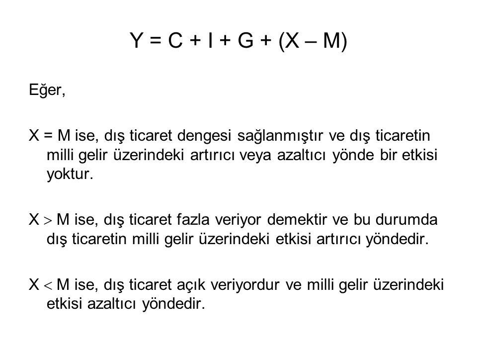 Y = C + I + G + (X – M) Eğer, X = M ise, dış ticaret dengesi sağlanmıştır ve dış ticaretin milli gelir üzerindeki artırıcı veya azaltıcı yönde bir etk