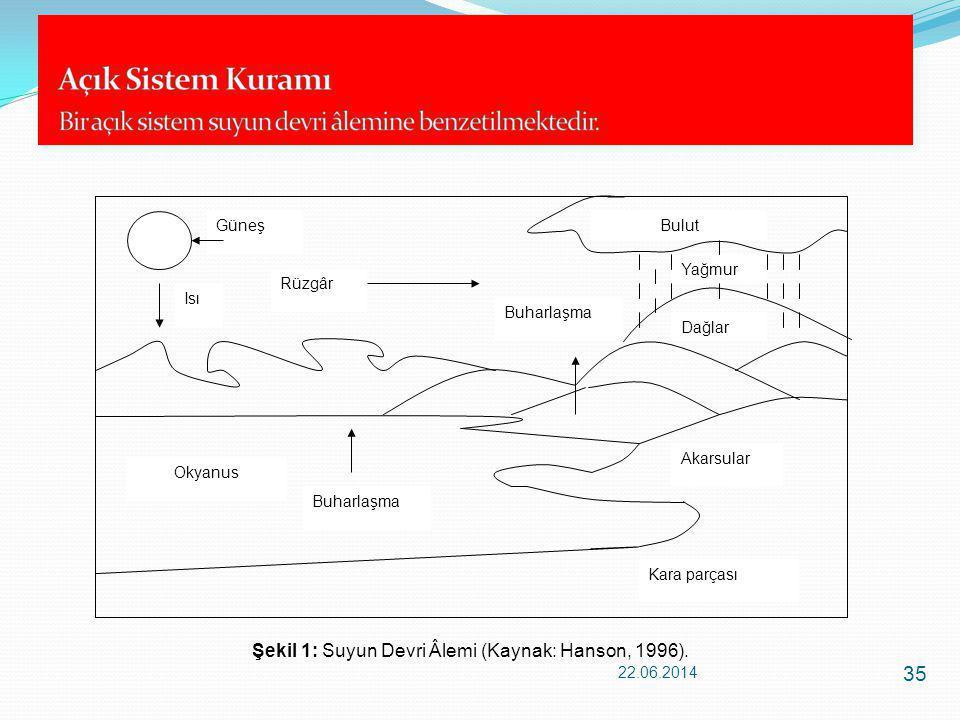 22.06.2014 35 Dağlar Bulut Okyanus Buharlaşma Isı Buharlaşma Rüzgâr Yağmur Akarsular Güneş Kara parçası Şekil 1: Suyun Devri Âlemi (Kaynak: Hanson, 19