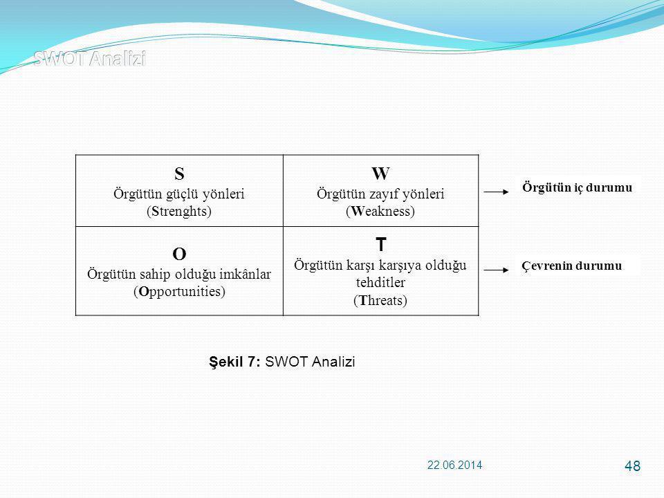 22.06.2014 48 Örgütün iç durumu Çevrenin durumu S Örgütün güçlü yönleri (Strenghts) W Örgütün zayıf yönleri (Weakness) O Örgütün sahip olduğu imkânlar