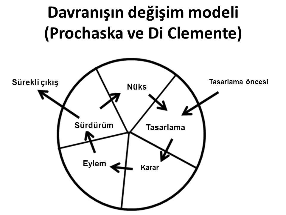Davranışın değişim modeli (Prochaska ve Di Clemente) Tasarlama öncesi Sürekli çıkış Tasarlama Nüks Eylem Sürdürüm Karar