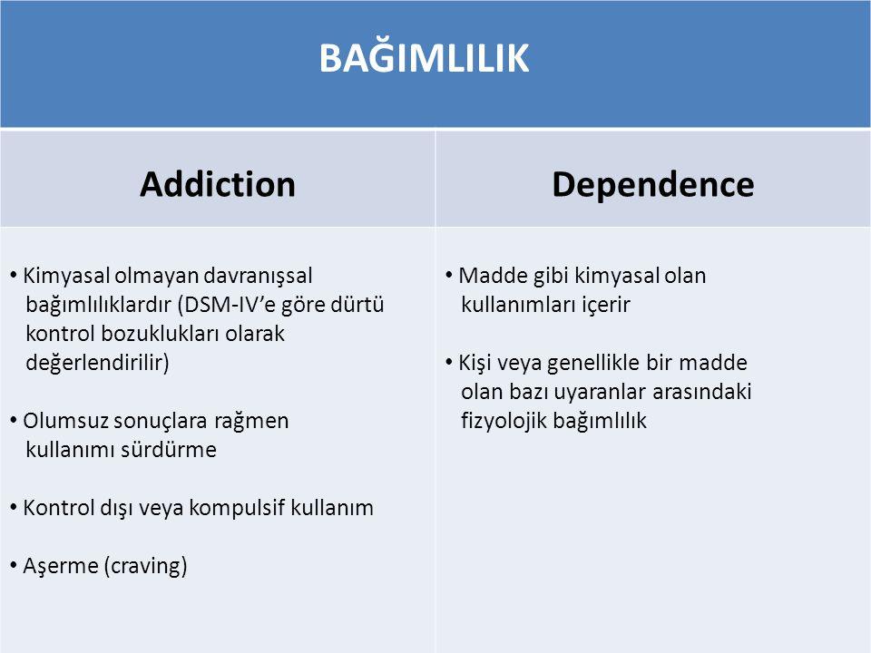 BAĞIMLILIK AddictionDependence • Kimyasal olmayan davranışsal bağımlılıklardır (DSM-IV'e göre dürtü kontrol bozuklukları olarak değerlendirilir) • Olu