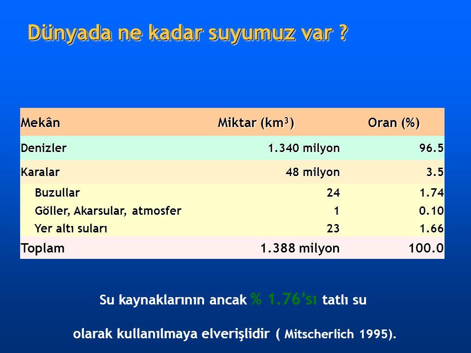 Su kaynaklarının ancak % 1.76'sı tatlı su olarak kullanılmaya elverişlidir ( Mitscherlich 1995). Mekân Miktar (km³) Oran (%) Oran (%) Denizler 1.340 m