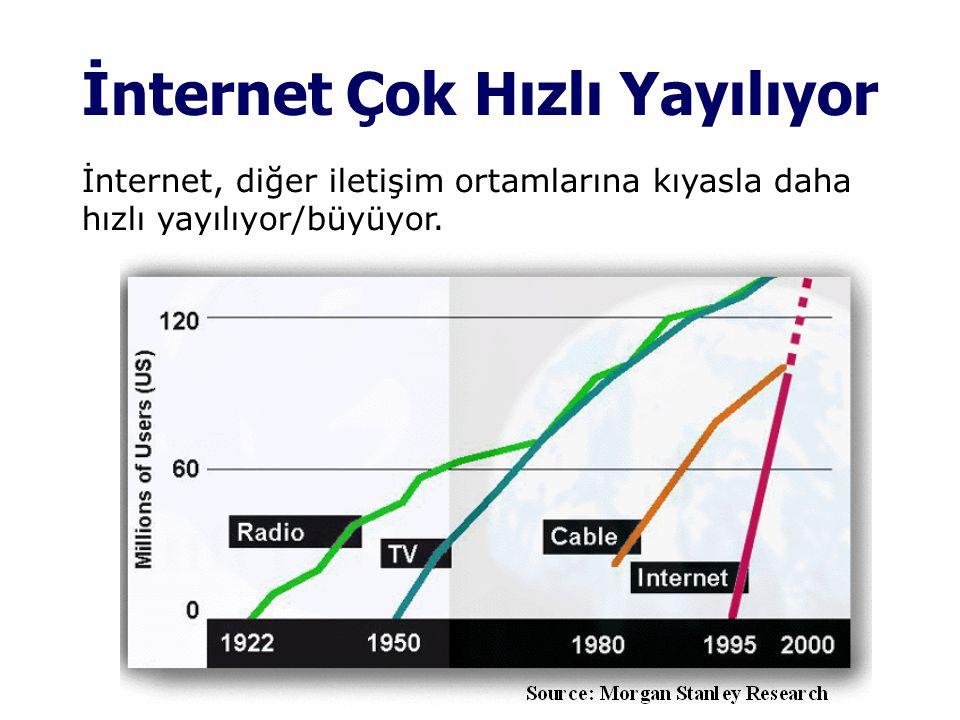 İnternet Çok Hızlı Yayılıyor İnternet, diğer iletişim ortamlarına kıyasla daha hızlı yayılıyor/büyüyor.