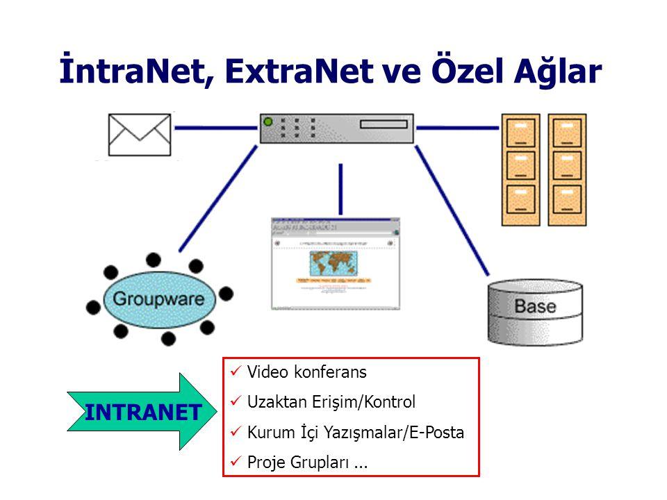 İntraNet, ExtraNet ve Özel Ağlar  Video konferans  Uzaktan Erişim/Kontrol  Kurum İçi Yazışmalar/E-Posta  Proje Grupları...