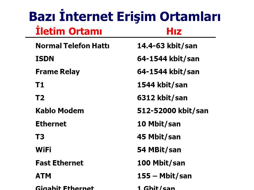 Bazı İnternet Erişim Ortamları İletim Ortamı Hız Normal Telefon Hattı14.4-63 kbit/san ISDN64-1544 kbit/san Frame Relay64-1544 kbit/san T11544 kbit/san T26312 kbit/san Kablo Modem512-52000 kbit/san Ethernet10 Mbit/san T345 Mbit/san WiFi54 MBit/san Fast Ethernet100 Mbit/san ATM155 – Mbit/san Gigabit Ethernet1 Gbit/san
