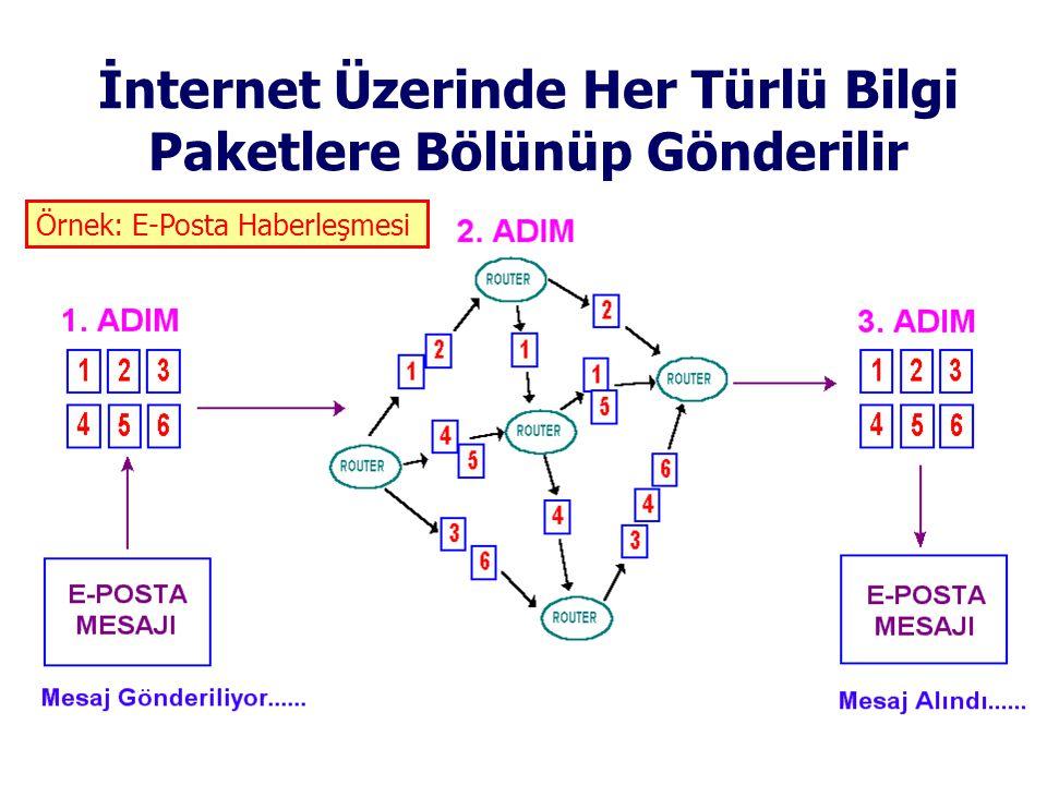 İnternet Üzerinde Her Türlü Bilgi Paketlere Bölünüp Gönderilir Örnek: E-Posta Haberleşmesi