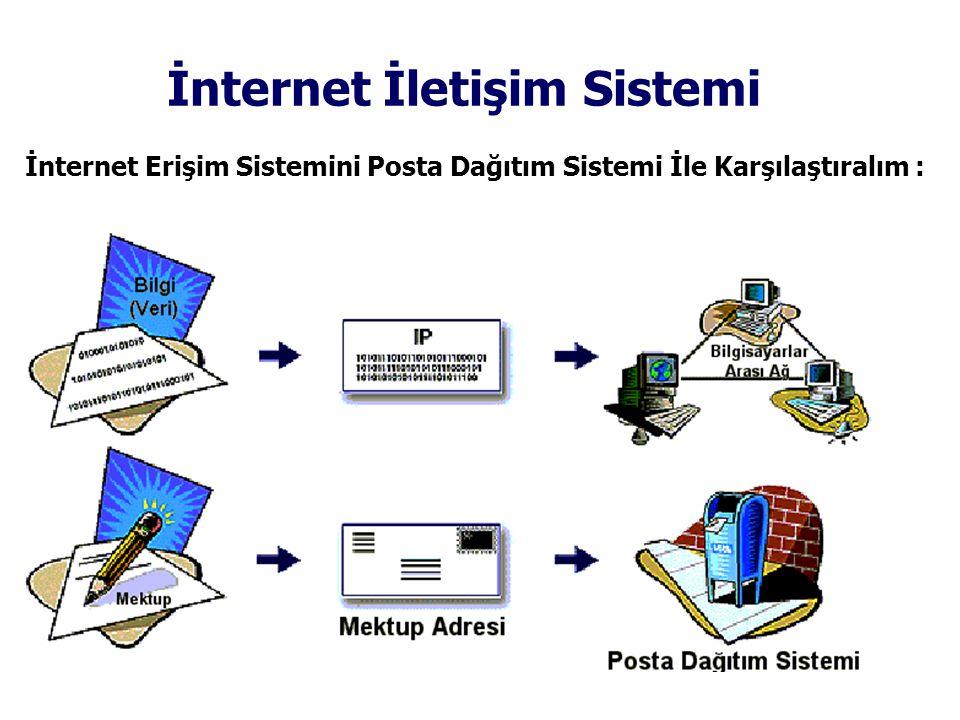 İnternet İletişim Sistemi İnternet Erişim Sistemini Posta Dağıtım Sistemi İle Karşılaştıralım :