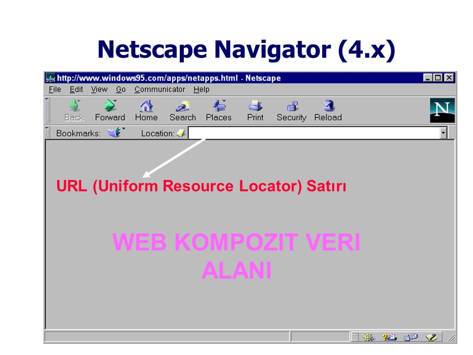 Netscape Navigator (4.x) WEB KOMPOZIT VERI ALANI URL (Uniform Resource Locator) Satırı