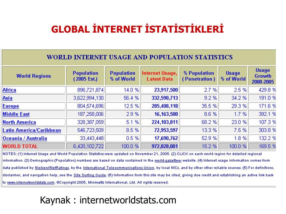 Kaynak : internetworldstats.com / Bilgisayar Endüstri Almanak (CIA)