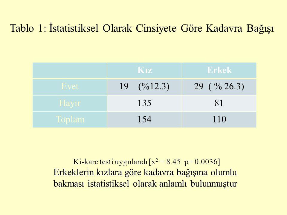 Tablo 1: İstatistiksel Olarak Cinsiyete Göre Kadavra Bağışı KızErkek Evet19 (%12.3)29 ( % 26.3) Hayır13581 Toplam154110 Ki-kare testi uygulandı [x 2 =