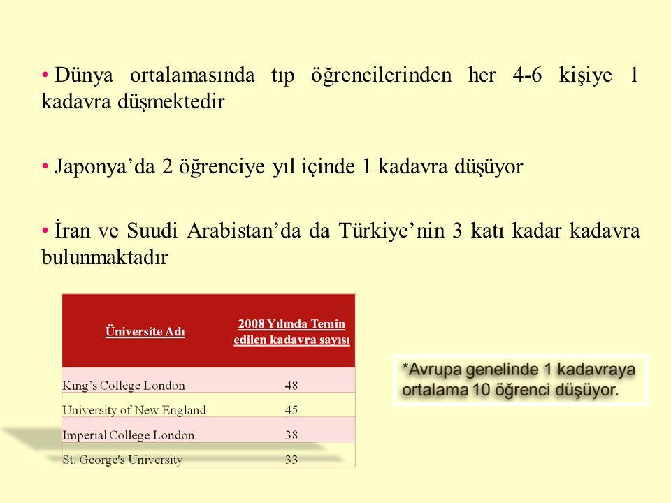 • Dünya ortalamasında tıp öğrencilerinden her 4-6 kişiye 1 kadavra düşmektedir • Japonya'da 2 öğrenciye yıl içinde 1 kadavra düşüyor • İran ve Suudi A