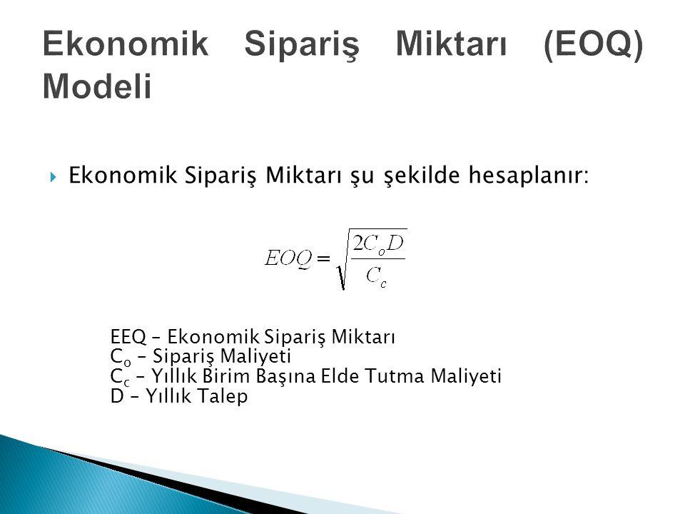  Ekonomik Sipariş Miktarı şu şekilde hesaplanır: EEQ – Ekonomik Sipariş Miktarı C o – Sipariş Maliyeti C c – Yıllık Birim Başına Elde Tutma Maliyeti