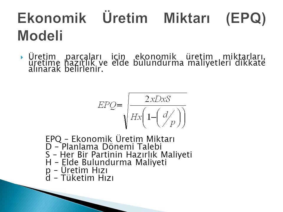  Üretim parçaları için ekonomik üretim miktarları, üretime hazırlık ve elde bulundurma maliyetleri dikkate alınarak belirlenir. EPQ – Ekonomik Üretim