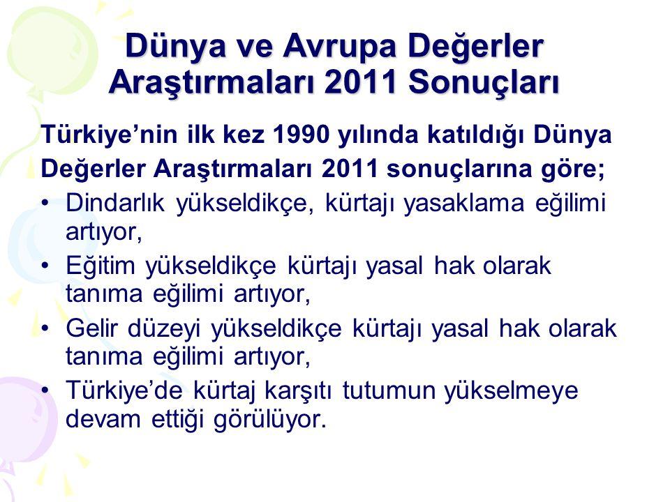 Dünya ve Avrupa Değerler Araştırmaları 2011 Sonuçları Türkiye'nin ilk kez 1990 yılında katıldığı Dünya Değerler Araştırmaları 2011 sonuçlarına göre; •