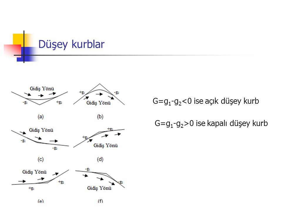 Düşey kurblar G=g 1 -g 2 <0 ise açık düşey kurb G=g 1 -g 2 >0 ise kapalı düşey kurb