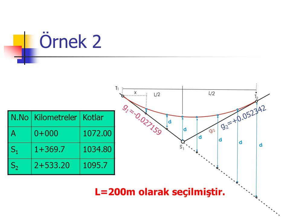 Örnek 2 N.NoKilometrelerKotlar A0+0001072.00 S1S1 1+369.71034.80 S2S2 2+533.201095.7 L=200m olarak seçilmiştir.