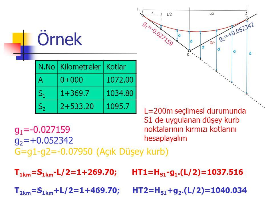 Örnek N.NoKilometrelerKotlar A0+0001072.00 S1S1 1+369.71034.80 S2S2 2+533.201095.7 L=200m seçilmesi durumunda S1 de uygulanan düşey kurb noktalarının kırmızı kotlarını hesaplayalım g 1 =-0.027159 g 2 =+0.052342 G=g1-g2=-0.07950 (Açık Düşey kurb) T 1km =S 1km -L/2=1+269.70; HT1=H S1 -g 1.(L/2)=1037.516 T 2km =S 1km +L/2=1+469.70; HT2=H S1 +g 2.(L/2)=1040.034