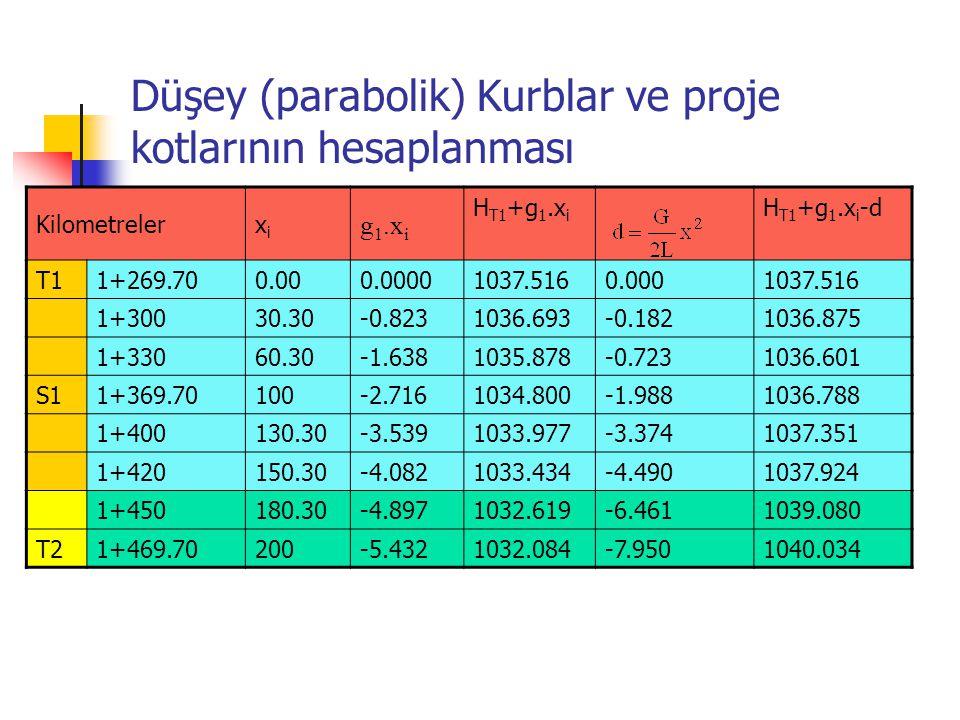 Düşey (parabolik) Kurblar ve proje kotlarının hesaplanması Kilometrelerxixi g 1.x i H T1 +g 1.x i H T1 +g 1.x i -d T1 1+269.700.000.00001037.5160.0001037.516 1+30030.30-0.8231036.693-0.1821036.875 1+33060.30-1.6381035.878-0.7231036.601 S1 1+369.70100-2.7161034.800-1.9881036.788 1+400130.30-3.5391033.977-3.3741037.351 1+420150.30-4.0821033.434-4.4901037.924 1+450180.30-4.8971032.619-6.4611039.080 T2 1+469.70200-5.4321032.084-7.9501040.034