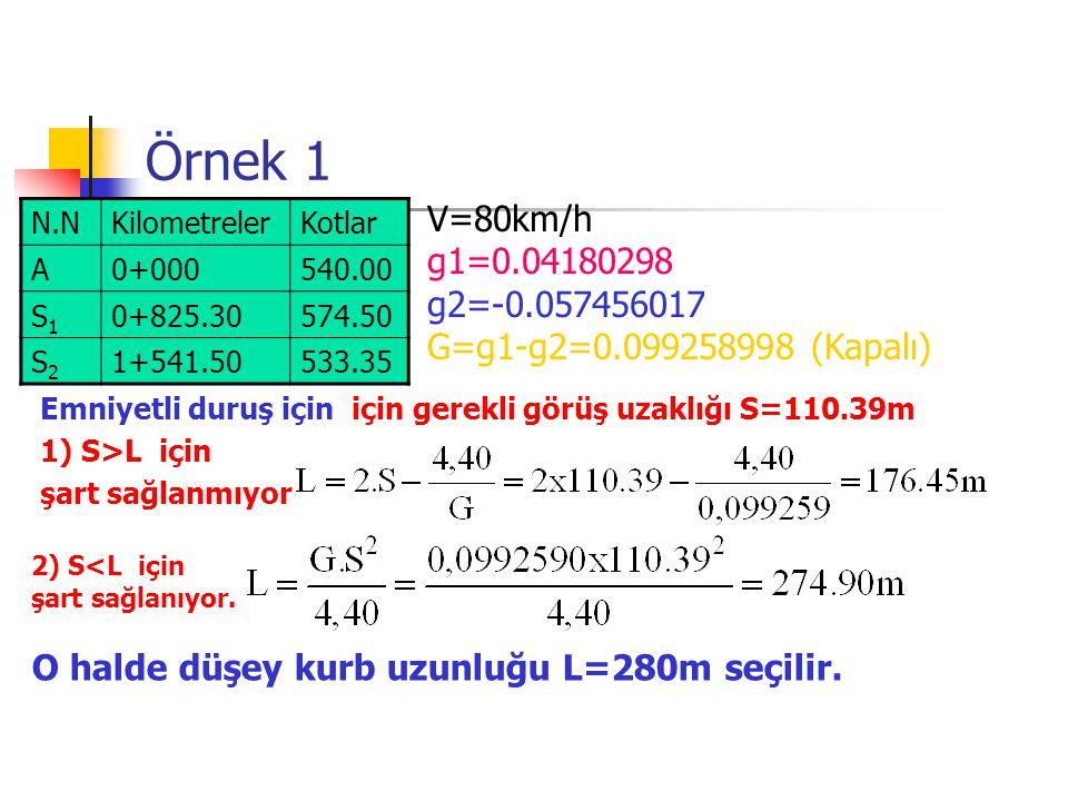 Örnek 1 N.NKilometrelerKotlar A0+000540.00 S1S1 0+825.30574.50 S2S2 1+541.50533.35 V=80km/h g1=0.04180298 g2=-0.057456017 G=g1-g2=0.099258998 (Kapalı) Emniyetli duruş için için gerekli görüş uzaklığı S=110.39m 1) S>L için şart sağlanmıyor 2) S<L için şart sağlanıyor.