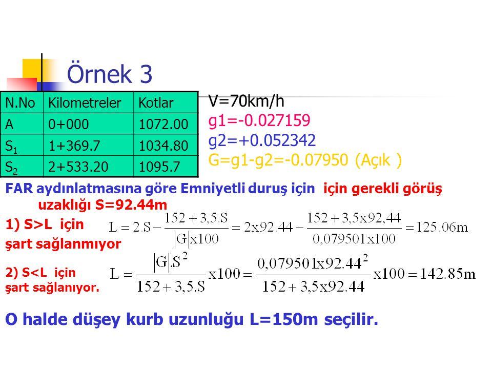 Örnek 3 FAR aydınlatmasına göre Emniyetli duruş için için gerekli görüş uzaklığı S=92.44m 1) S>L için şart sağlanmıyor 2) S<L için şart sağlanıyor.