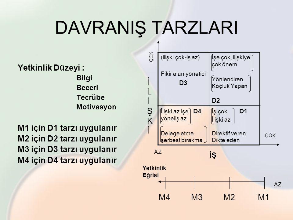 Yetkinlik Düzeyi : Bilgi Beceri Tecrübe Motivasyon M1 için D1 tarzı uygulanır M2 için D2 tarzı uygulanır M3 için D3 tarzı uygulanır M4 için D4 tarzı u