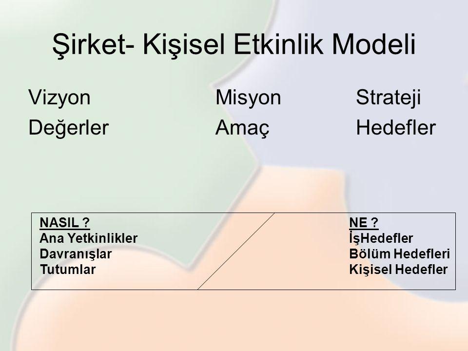 Şirket- Kişisel Etkinlik Modeli VizyonMisyonStrateji DeğerlerAmaçHedefler NASIL ? Ana Yetkinlikler Davranışlar Tutumlar NE ? İşHedefler Bölüm Hedefler