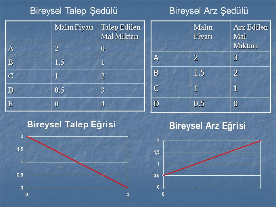 Malın Fiyatı Arz Edilen Mal Miktarı A23 B1.52 C11 D0.50 Malın Fiyatı Talep Edilen Mal Miktarı A20 B1.51 C12 D0.53 E04 Bireysel Talep ŞedülüBireysel Ar