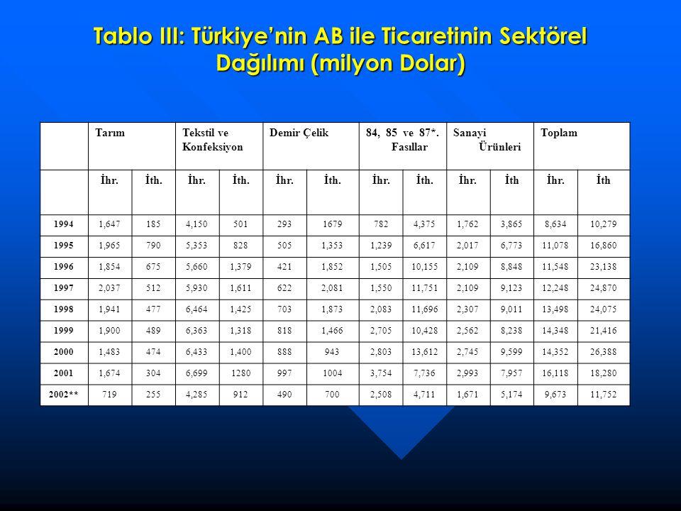 Tablo III: Türkiye'nin AB ile Ticaretinin Sektörel Dağılımı (milyon Dolar) TarımTekstil ve Konfeksiyon Demir Çelik84, 85 ve 87*. Fasıllar Sanayi Ürünl