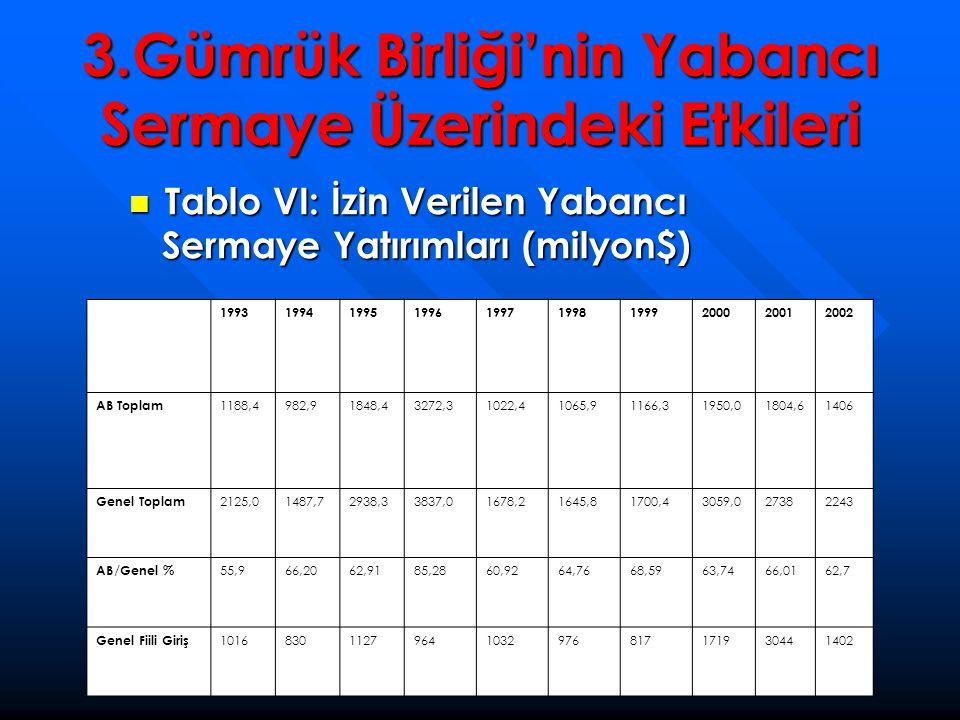 3.Gümrük Birliği'nin Yabancı Sermaye Üzerindeki Etkileri  Tablo VI: İzin Verilen Yabancı Sermaye Yatırımları (milyon$) 199319941995199619971998199920