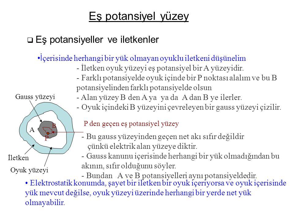 Eş potansiyel yüzey  Eş potansiyeller ve iletkenler •İ çerisinde herhangi bir yük olmayan oyuklu iletkeni düşünelim - İletken oyuk yüzeyi eş potansiy