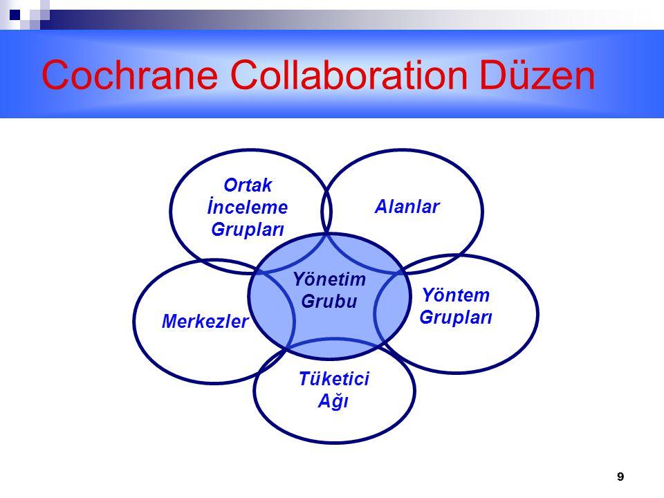 9 Cochrane Collaboration Düzen Ortak İnceleme Grupları Merkezler Tüketici Ağı Alanlar Yöntem Grupları Yönetim Grubu