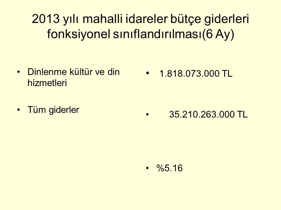 2013 yılı mahalli idareler bütçe giderleri fonksiyonel sınıflandırılması(6 Ay) •Dinlenme kültür ve din hizmetleri •Tüm giderler • 1.818.073.000 TL • 3