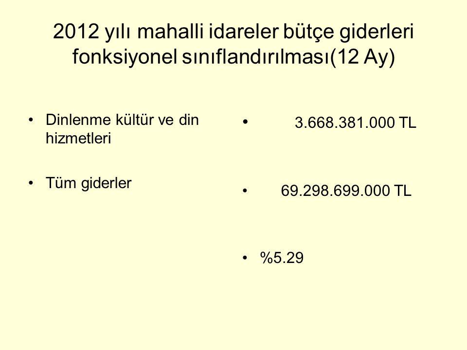 2012 yılı mahalli idareler bütçe giderleri fonksiyonel sınıflandırılması(12 Ay) •Dinlenme kültür ve din hizmetleri •Tüm giderler • 3.668.381.000 TL •