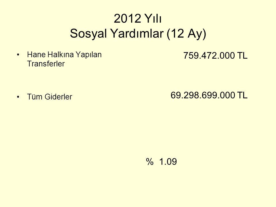2012 Yılı Sosyal Yardımlar (12 Ay) •Hane Halkına Yapılan Transferler •Tüm Giderler 759.472.000 TL 69.298.699.000 TL % 1.09
