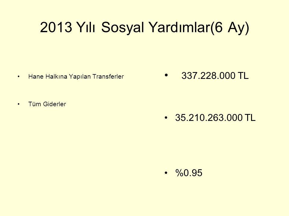2013 Yılı Sosyal Yardımlar(6 Ay) •Hane Halkına Yapılan Transferler •Tüm Giderler • 337.228.000 TL •35.210.263.000 TL •%0.95