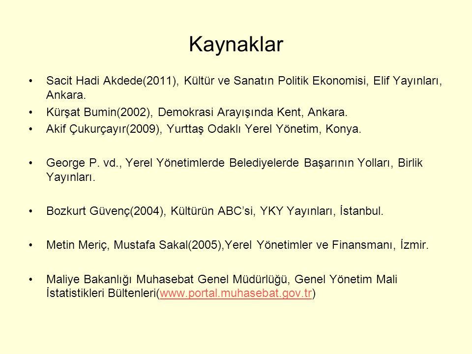 Kaynaklar •Sacit Hadi Akdede(2011), Kültür ve Sanatın Politik Ekonomisi, Elif Yayınları, Ankara. •Kürşat Bumin(2002), Demokrasi Arayışında Kent, Ankar