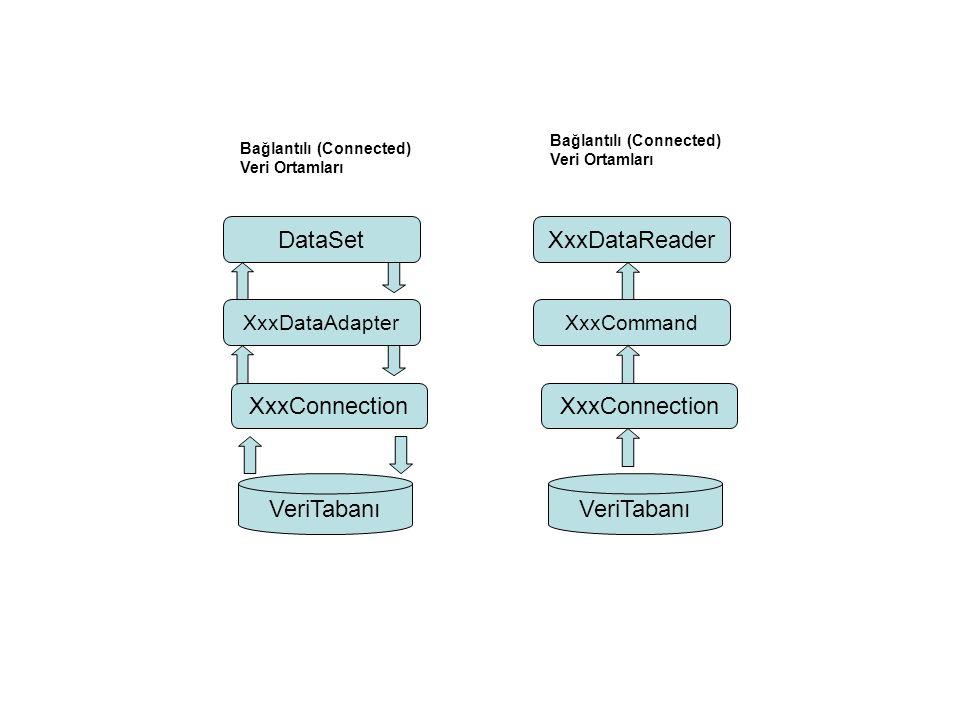 VeriTabanı XxxConnection DataSet XxxDataAdapter VeriTabanı XxxConnection XxxDataReader XxxCommand Bağlantılı (Connected) Veri Ortamları