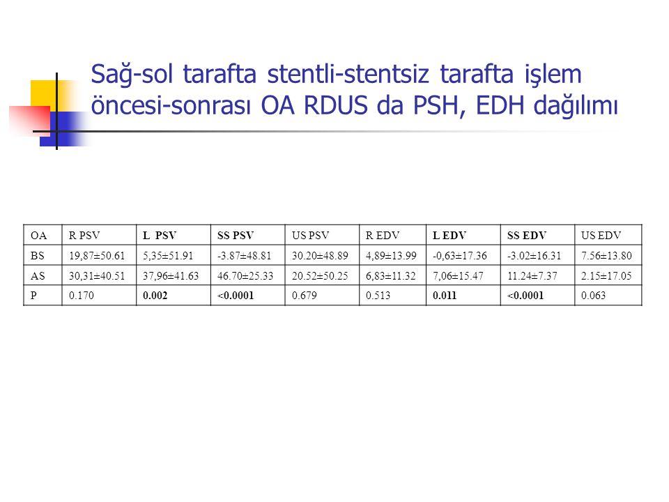 Sağ-sol tarafta stentli-stentsiz tarafta işlem öncesi-sonrası OA RDUS da PSH, EDH dağılımı OAR PSVL PSVSS PSVUS PSVR EDVL EDVSS EDVUS EDV BS 19,87±50.